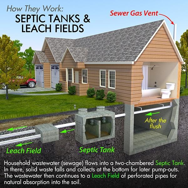 septic tank florida